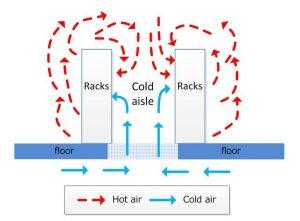 recirculation of air