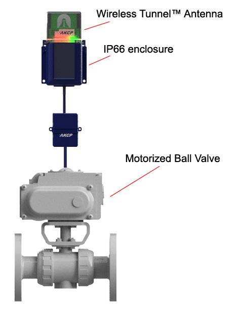 Valve motor control