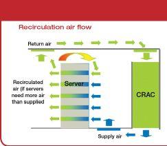 Air recirculation