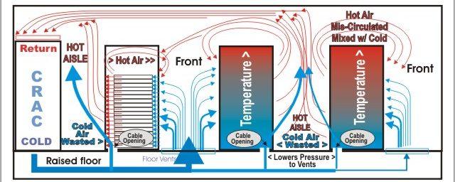 Air circulation virtualuatization