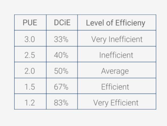 average Power Usage Effectiveness in data center