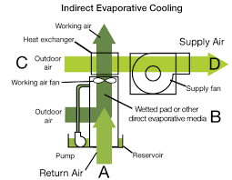 indirect cooling for Net-Zero data centers