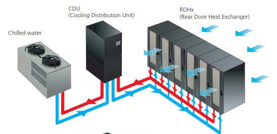 cooling with rear door heat exchanger