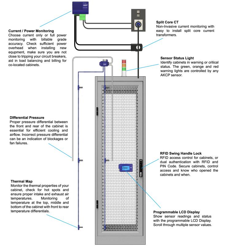 AKCP Rack+ Data Center Sensors