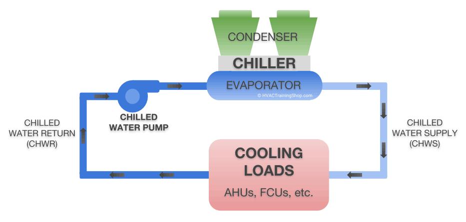 chilled water loop