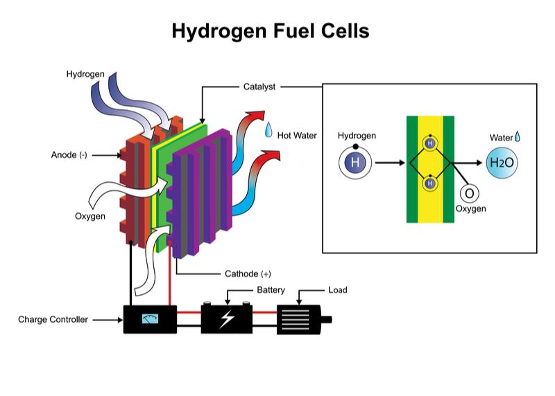 hydrogen backup power